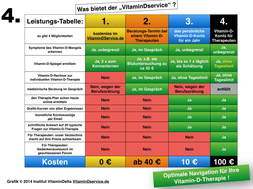 Bluttest Vitamine Mineralstoffe Kosten