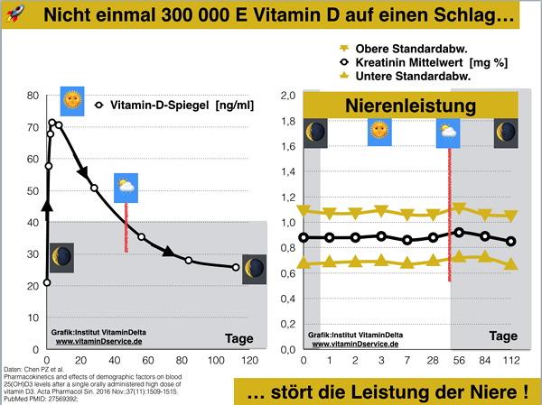 Kann Vitamin D meiner Niere schaden ? Der \