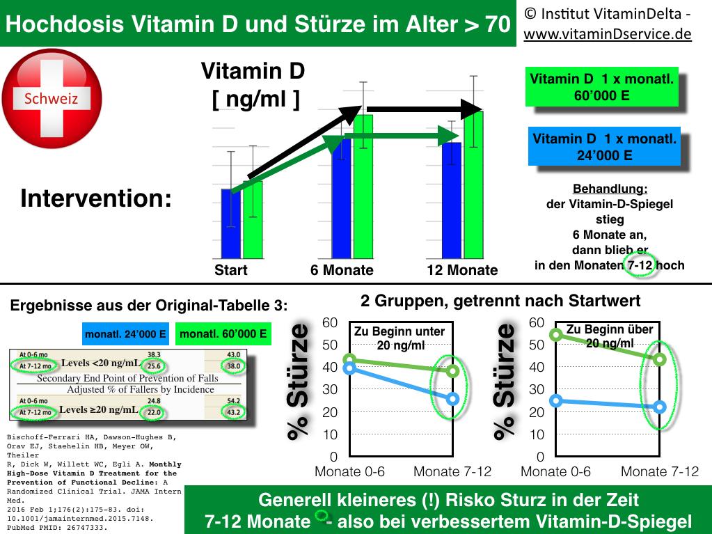 Schaukelpolitik für Senioren: Vitamin D Hochdosis und Sturzneigung ...