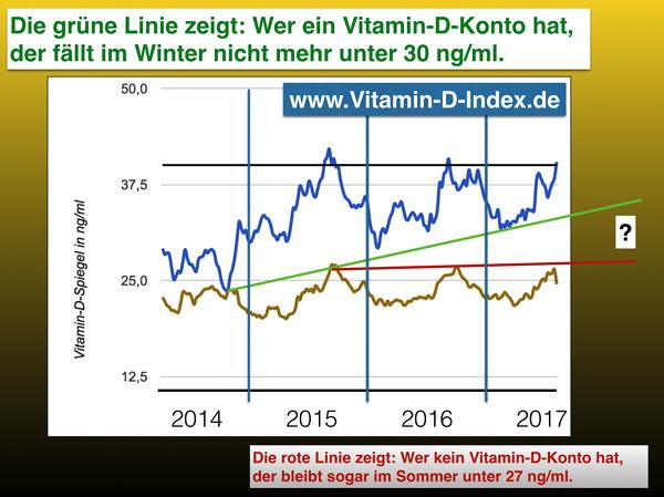 vitamin d index. Black Bedroom Furniture Sets. Home Design Ideas